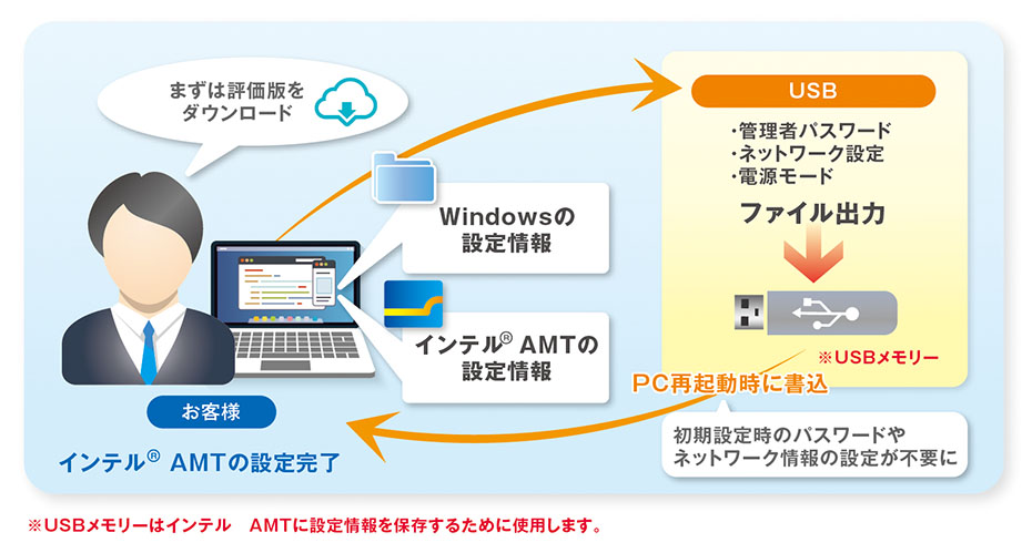 PIT-Configurator for AMT概要図